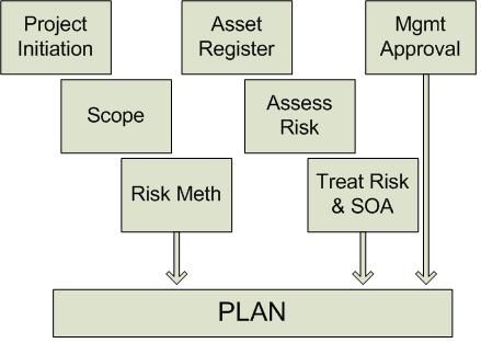 project planning outline for iso 27001 isms