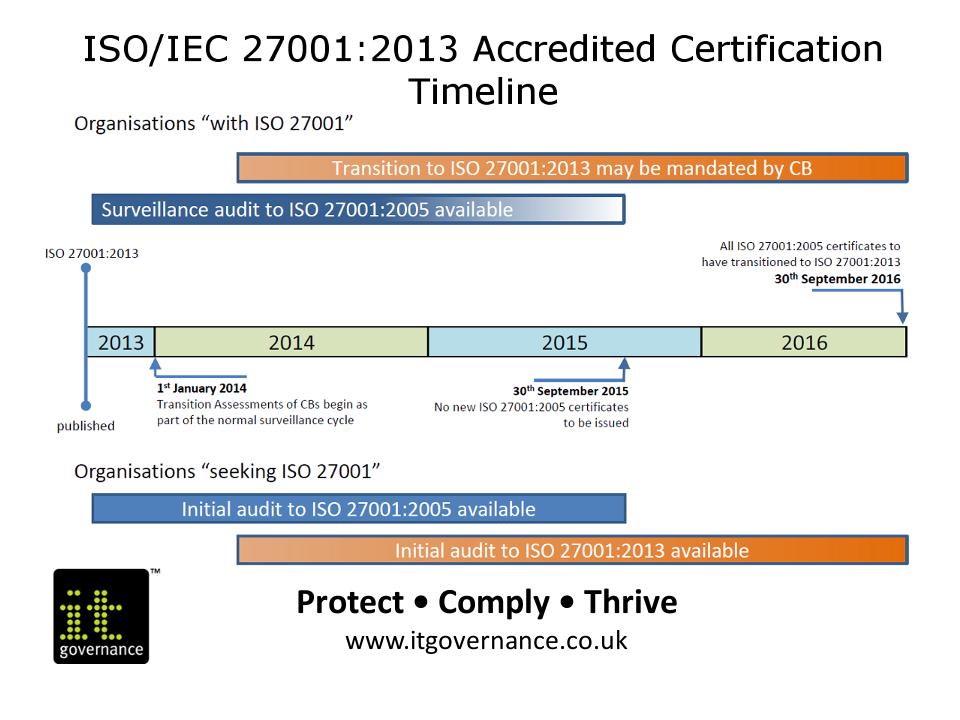 ISO27k timeline