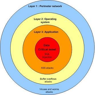 layered-defense
